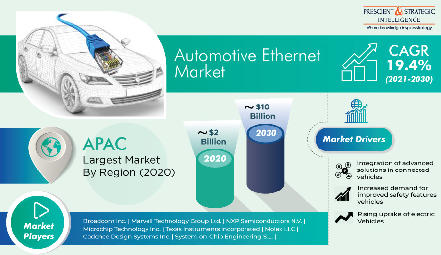 Automotive Ethernet Market By Component, Bandwidth, Vehicle Type, Application and Opportunities