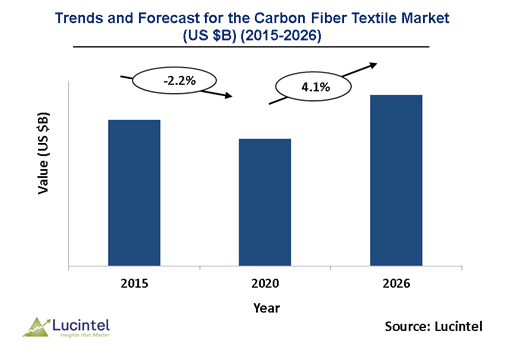 Carbon Fiber Textile Market is anticipated to grow at a CAGR of 4.1% during 2020-2026