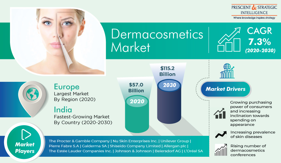 Dermacosmetics Market To Grow by Over 100% During 2020-2030