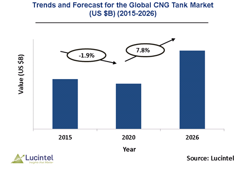 Global CNG Tank Market is anticipated to grow at a CAGR of 0.9% during 2020-2025