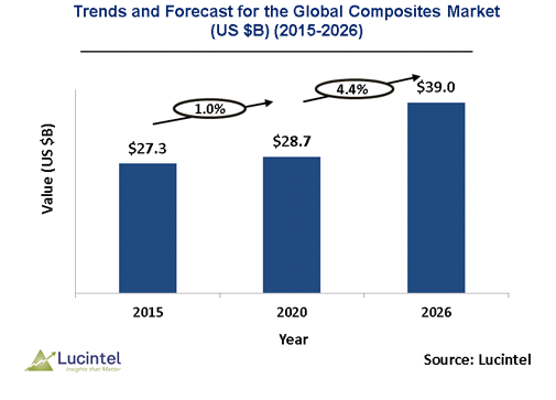 Global Composites Market is anticipated to grow at a CAGR of 4.4% during 2020-2026