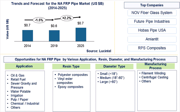 North American FRP Pipe Market is expected to reach $0.7 Billion by 2025 - An exclusive market research report by Lucintel