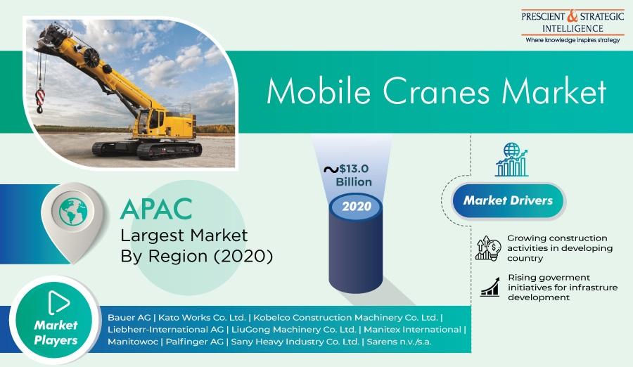 Mobile Cranes Market Opportunities, Emerging Trends, Competitive Strategies and Forecast 2021-2030