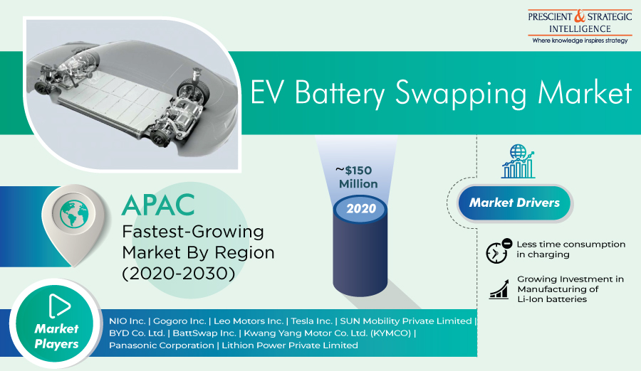 Electric Vehicle Battery Swapping Market By Vehicle Type, Service Type and Forecasts 2021-2030