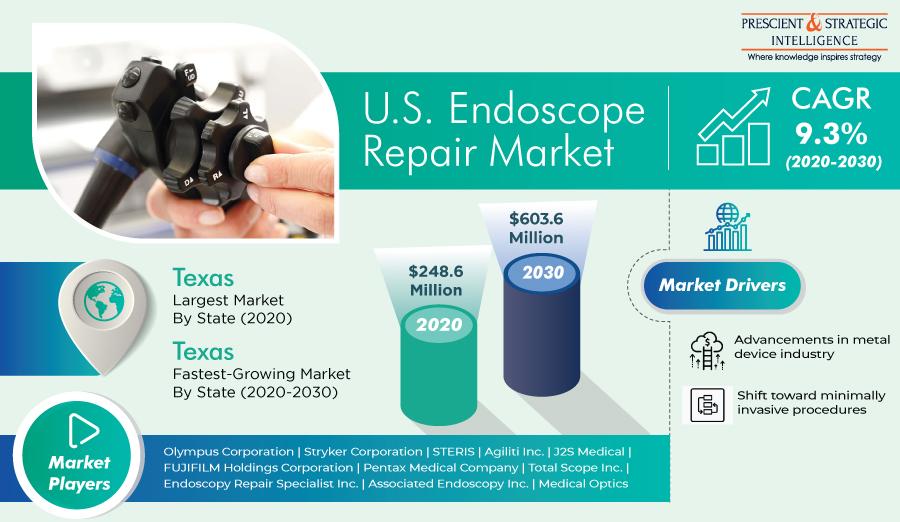 Endoscope Repair Market in U.S. To Generate Revenue Worth $603.6 Million in 2030 | CAGR 9.3% | P&S Intelligence