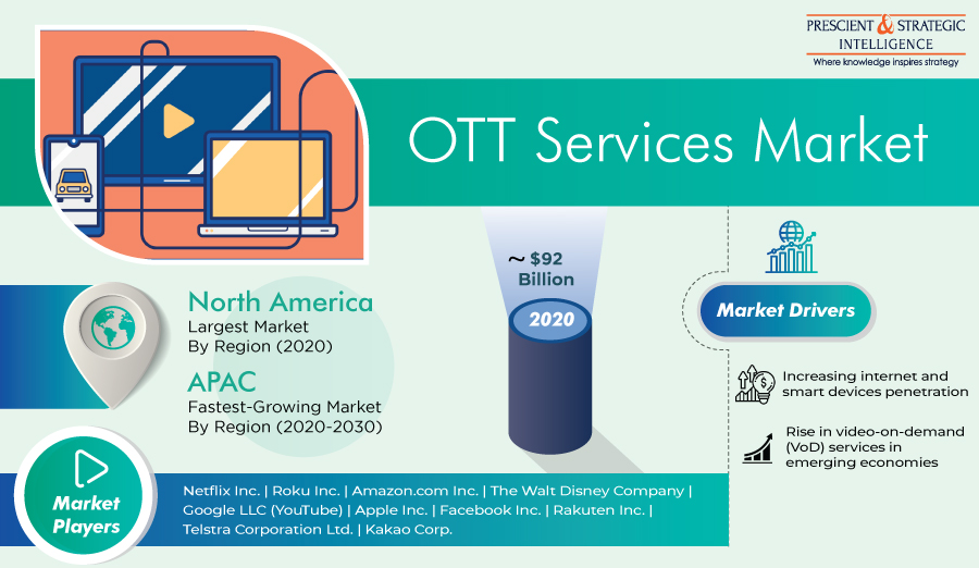OTT Services Market Analysis, Opportunities, Trends, Developments, And Forecast to 2030