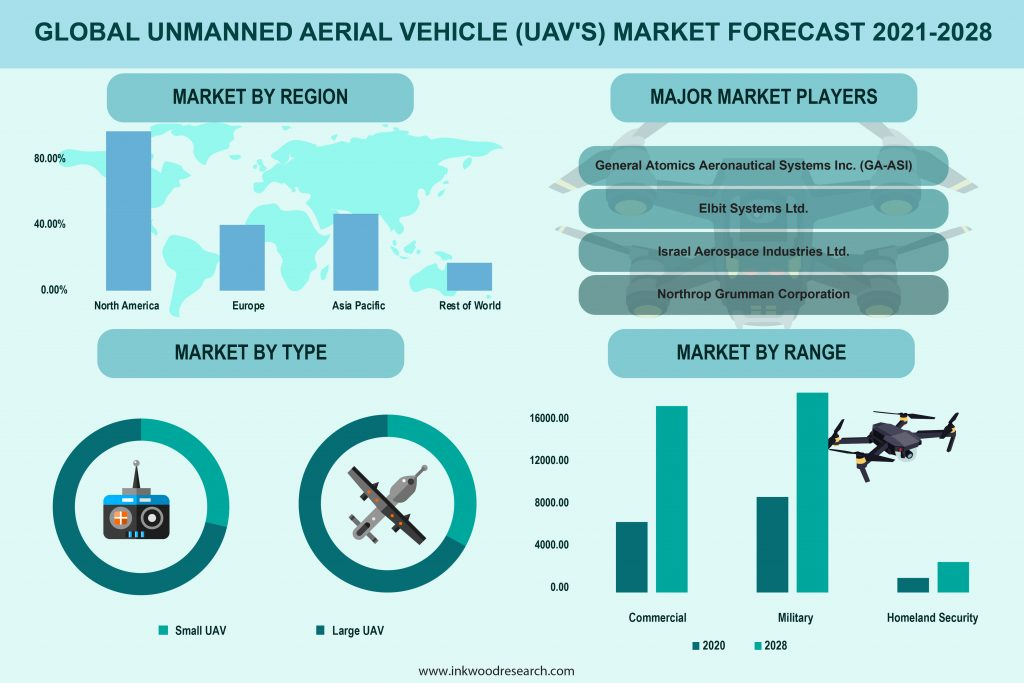 Adoption in Aerial Remote Sensing to Propel Global Unmanned Aerial Vehicle Market
