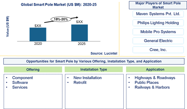 Smart Pole Market is expected to grow at a CAGR of 18%-20% from 2020 to 2025 - An exclusive market research report by Lucintel