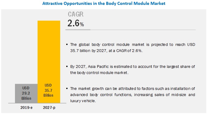 Body Control Module Market Size, Analytical Overview, Growth Factors, Demand, Trends and Forecast to 2027