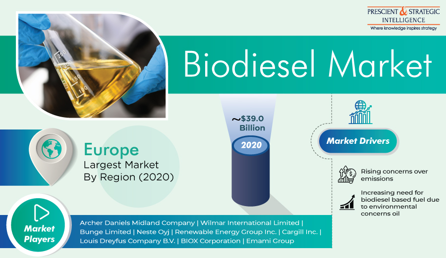 Biodiesel Market - Business Opportunities and Revenue Forecast 2021 to 2030