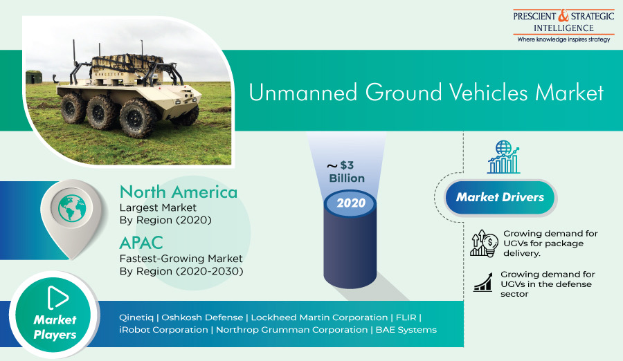 Unmanned Ground Vehicles Market Latest Trends and Business Scenario 2030