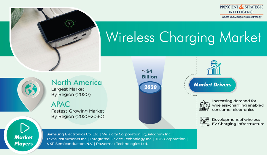 Wireless Charging Market Rising Trends, Growing Demand And Business Outlook