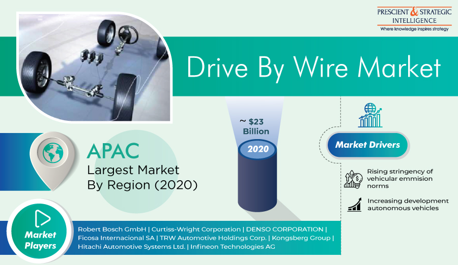 Drive By Wire Market Comprehensive Study Explores Huge Growth in Future