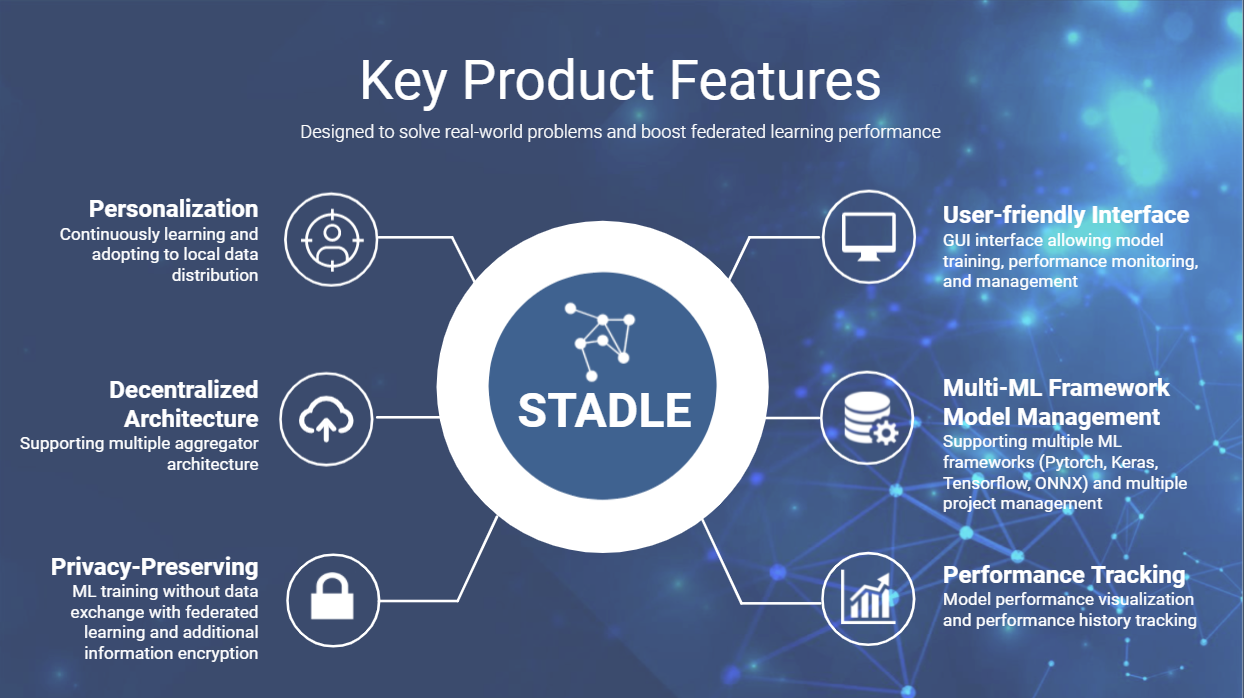 """TieSet Private release of next-generation AI platform """"STADLE™"""" from Silicon Valley"""