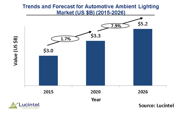 Automotive Ambient Lighting Market is expected to reach $5.2 Billion by 2026 - An exclusive market research report by Lucintel