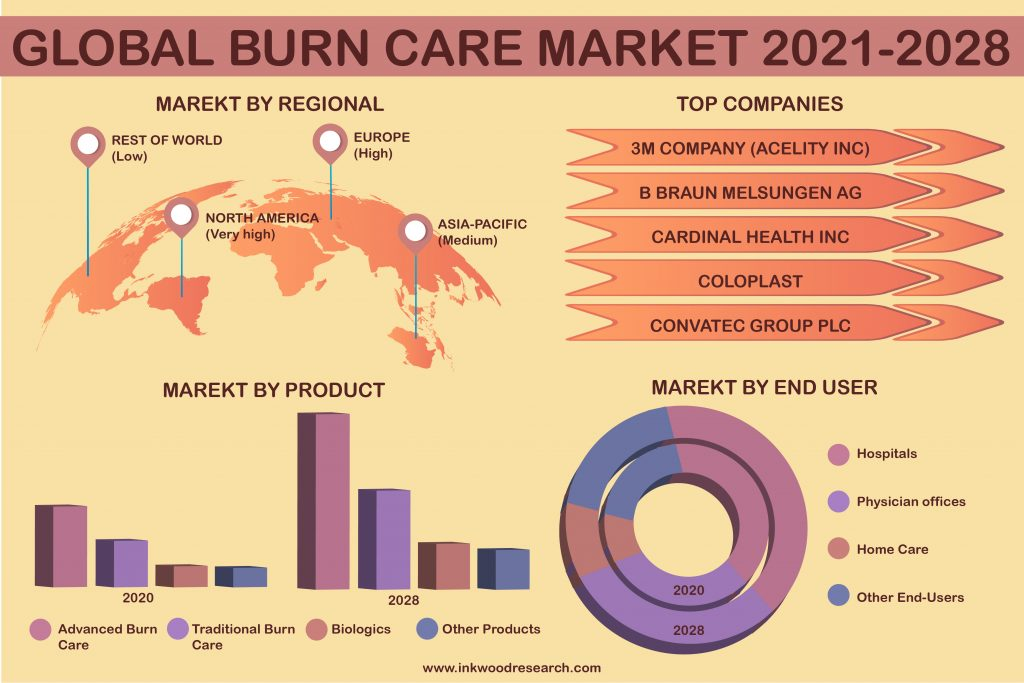 Innovative Products Impels Growth in the Global Burn Care Market