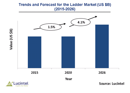 Ladder Market is expected to reach $1.1 Billion by 2026 - An exclusive market research report by Lucintel