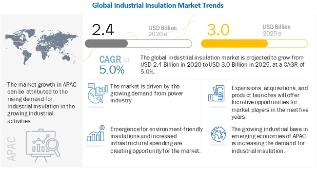 Owens Corning (US) and Saint Gobain (France) are Leading Players in the Industrial Insulation Market