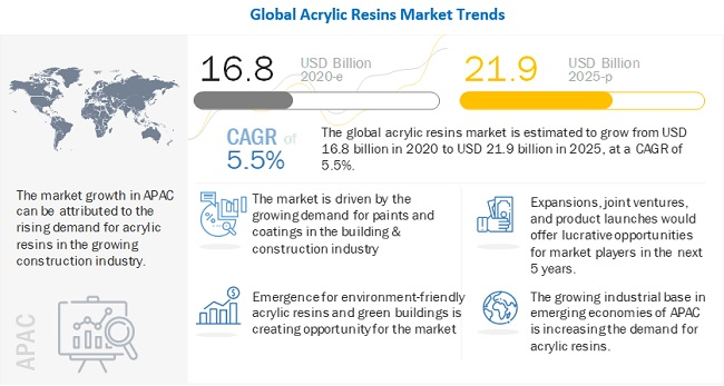 BASF SE (Germany) and Arkema (France) are Leading Players in the Acrylic Resins Market