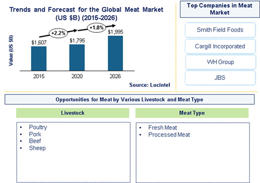 Meat Market is expected to reach $1,995.1 Billion by 2026- An exclusive market research report by Lucintel