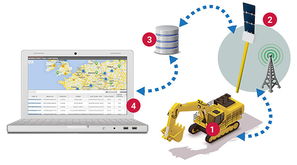 Heavy Equipment Tracking Device Market to Show Huge Growth Opportunities by 2031