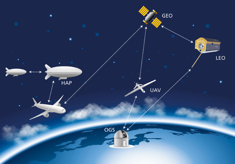 Free Space Optics Market Global Share, Business Boosting Strategies, Key Players, CAGR Status and Forecast to 2031