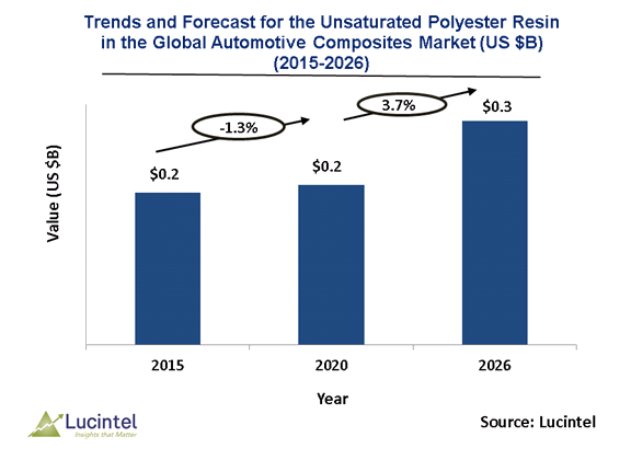 Unsaturated Polyester Resin in the Global Automotive Composites Market is expected to reach $0.3 Billion by 2026 - An exclusive market research report by Lucintel