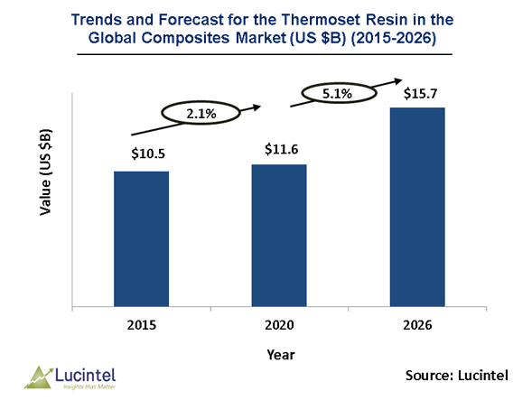 Thermoset Resin in the Global Composites Market is expected to reach $15.7 Billion by 2026 - An exclusive market research report by Lucintel