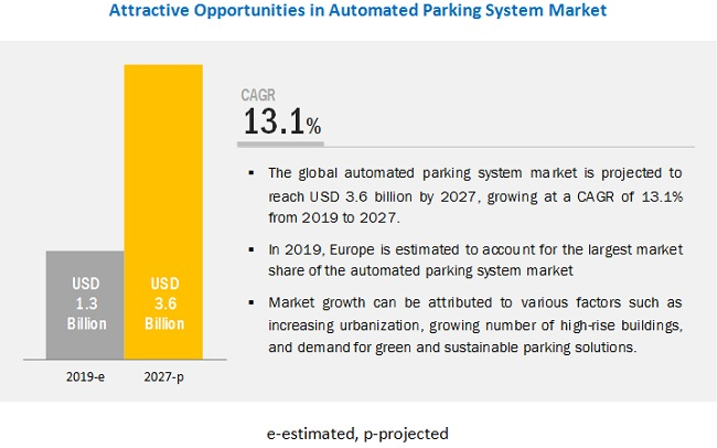 Automated Parking System Market Size, Analytical Overview, Growth Factors, Demand, Trends and Forecast to 2025