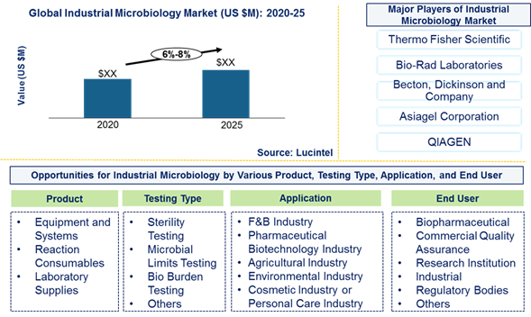 Industrial microbiology Market is expected to grow at a CAGR of 6%-8% from 2020 to 2025 - An exclusive market research report by Lucintel