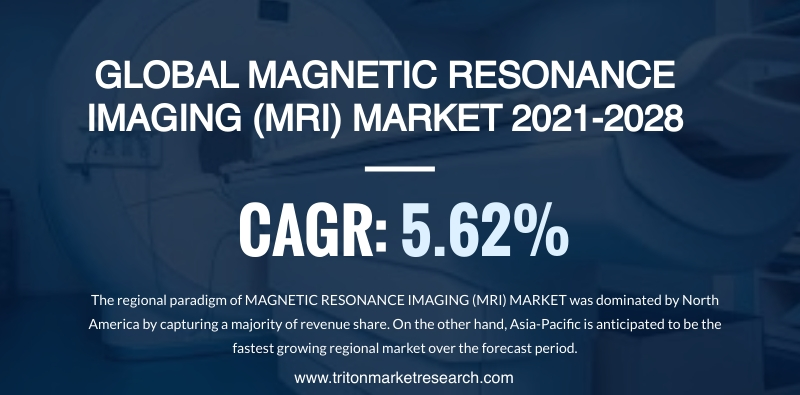 The Global Magnetic Resonance Imaging (MRI) Market Estimated to Surge at $13.28 Billion by 2028