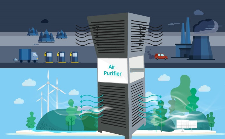 Air Purification System Market Witness an Outstanding Growth and Strong Revenue and Forecast to 2031