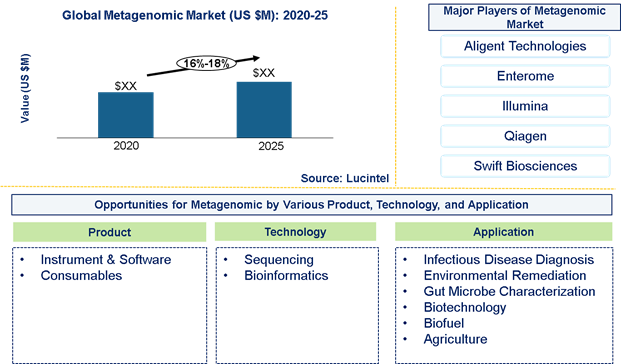 Metagenomic market is expected to grow at a CAGR of 16%-18% by 2026 - An exclusive market research report by Lucintel