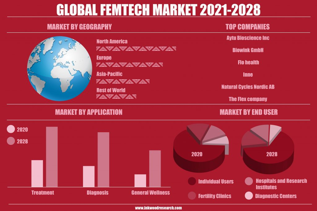 Growth in the Service Segment to propel the Global Femtech Market