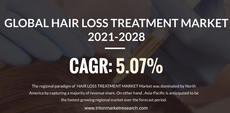 The Global Hair Loss Treatment Market Projected to Surge at $3768.97 Million by 2028