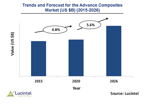 Advance Composites Market is expected to reach $9.5 billion by 2026 - An exclusive market research report by Lucintel