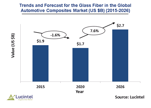 Glass Fiber in the Global Automotive Composites Market is expected to reach $2.7 billion by 2026 - An exclusive market research report by Lucintel