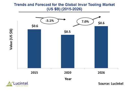 Invar tooling Market is expected to reach $0.6 billion by 2026 - An exclusive market research report by Lucintel