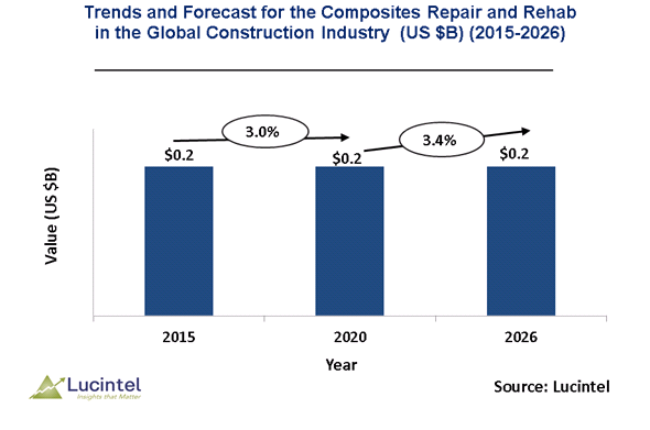Repair and Rehab in the Global Construction Industry Market is expected to reach $0.2 billion by 2026 - An exclusive market research report by Lucintel