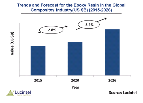 Epoxy Resin in the Global Composites Industry Market is expected to reach $4.4 billion by 2026 - An exclusive market research report by Lucintel