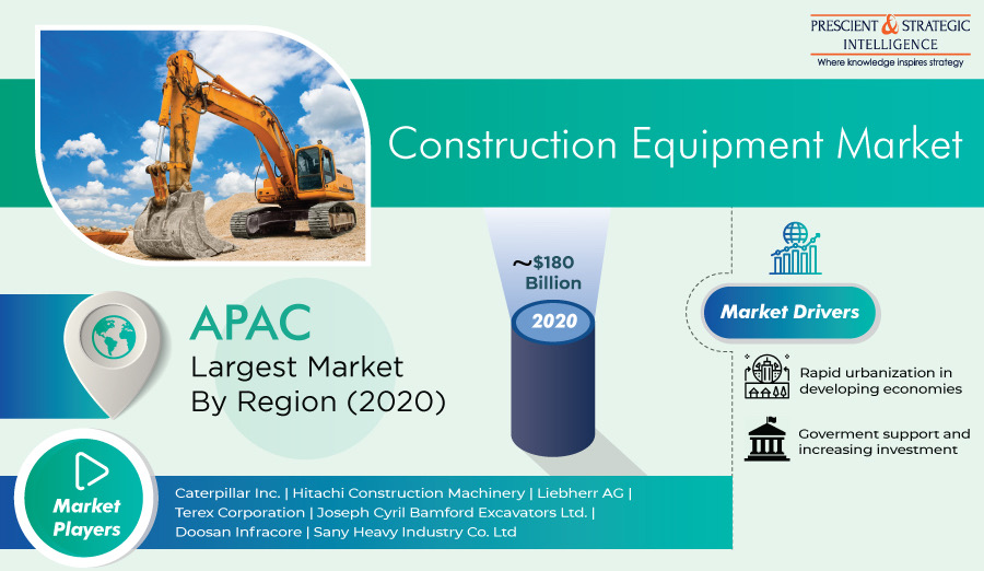 Construction Equipment Market Revenue, Growth Analysis, Opportunities, Developments and Forecast to 2030