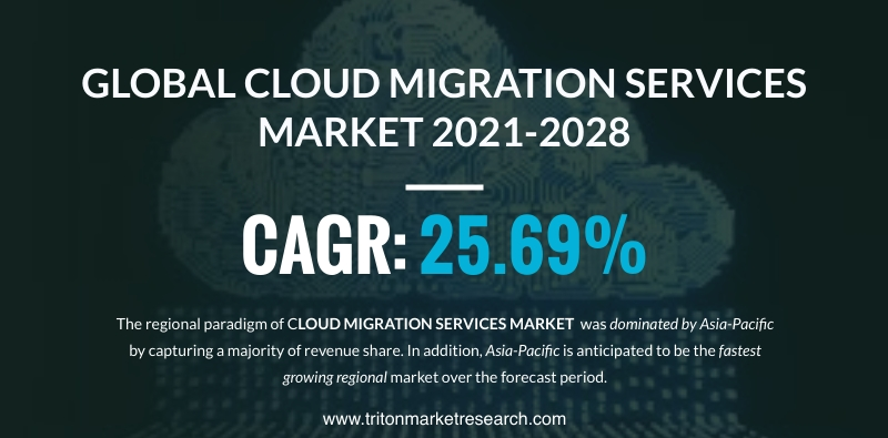 The Global Cloud Migration Services Market Assessed to Propel at $601.65 Billion by 2028