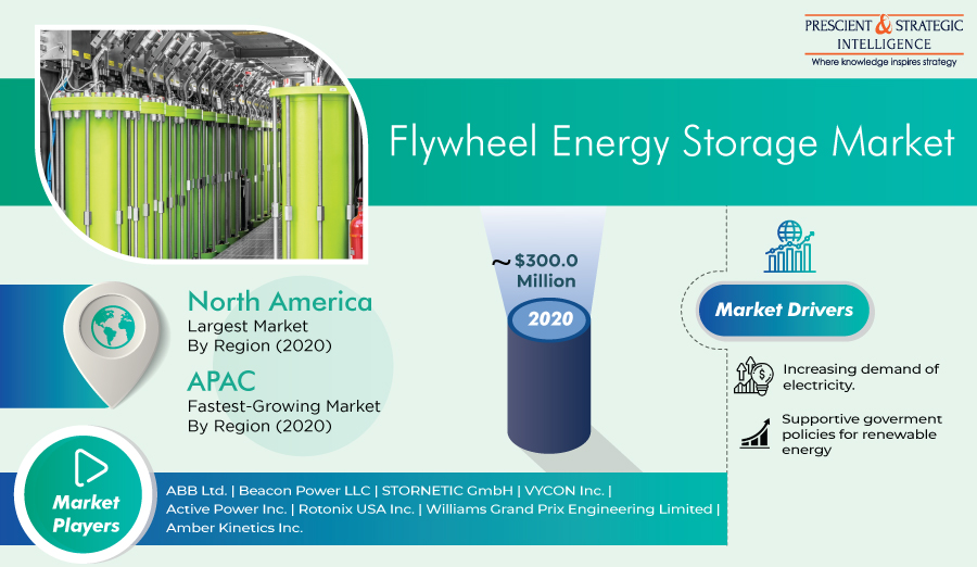 Sharp Rise Expected in Global Sales of Flywheel Energy Storage Systems in Coming Years