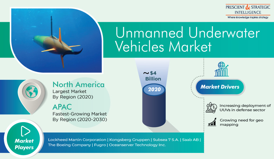 Unmanned Underwater Vehicles Market Trends, Business Strategies, Regional Outlook and Forecasts 2030
