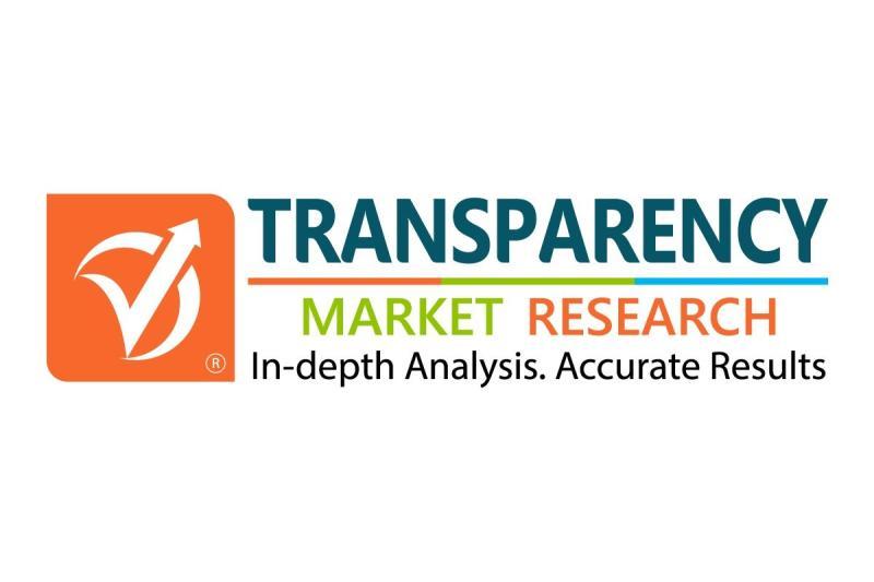Multiplex Biomarker Imaging Market Outlook, Growth Analysis 2018-2026