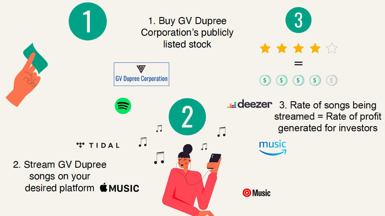 GV Dupree To Launch Equity Crowdfunding Campaign Enabling Investors Profit Off Streaming Music
