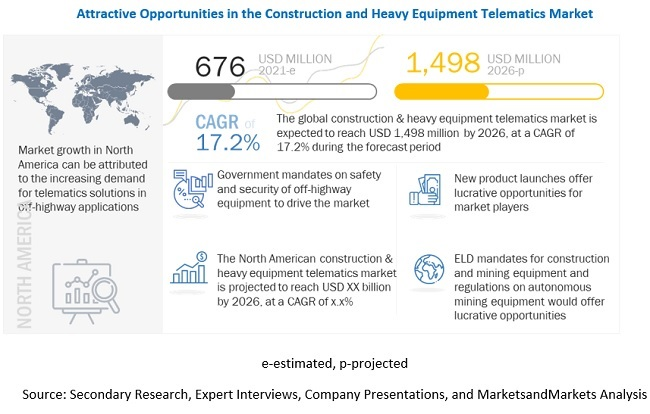 Construction & Heavy Equipment Telematics Market Growth Factors, Opportunities, Ongoing Trends and Key Players 2026