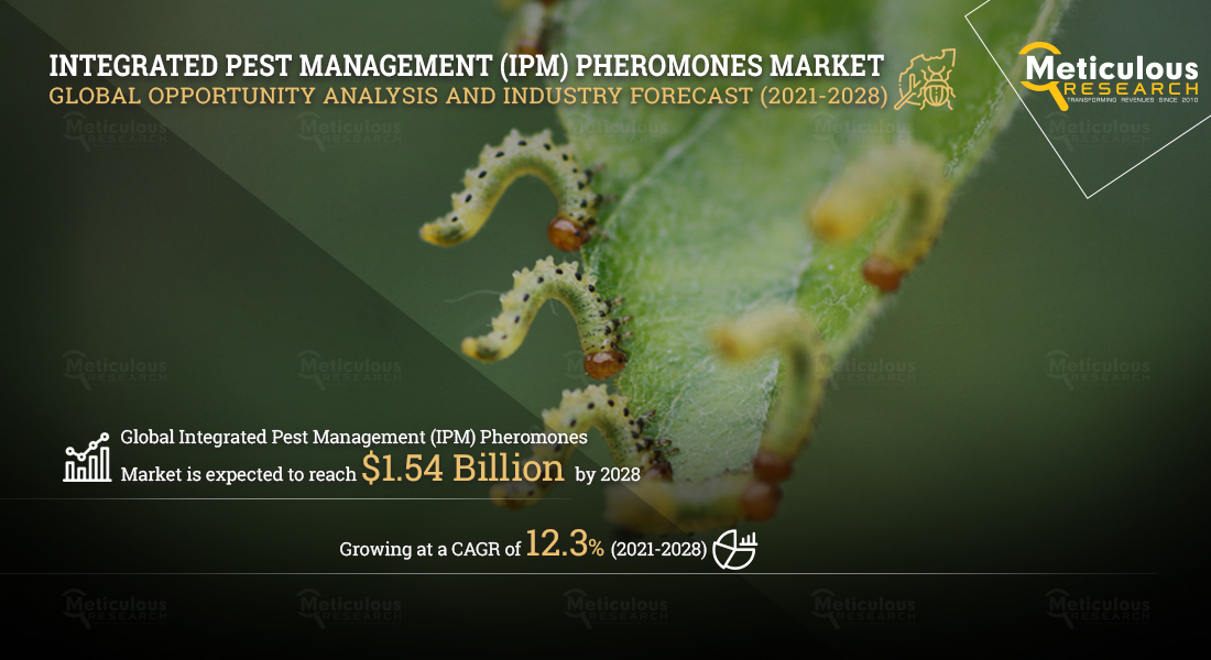 Integrated Pest Management Pheromones Market: Meticulous Research Reveals Why This Market is Growing at a CAGR of 12.3% to reach $1.54 billion by 2028