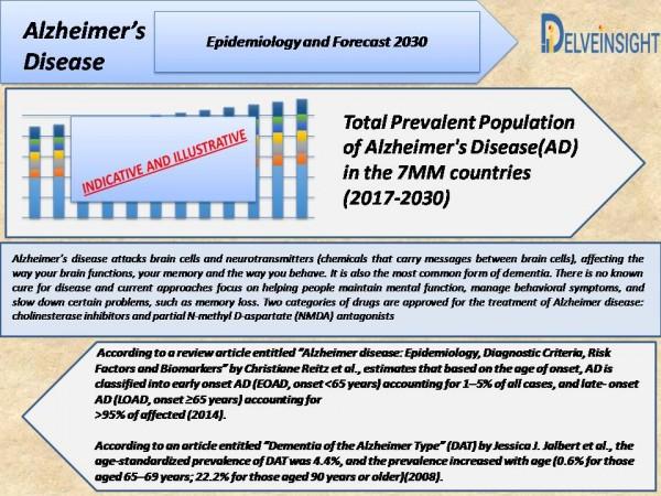 Alzheimer's disease Epidemiology Forecast to 2030