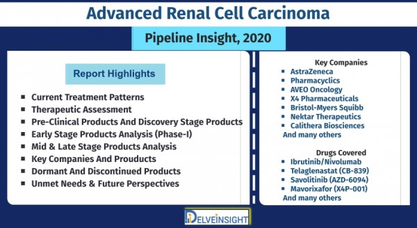 advanced-renal-cell-carcinoma-rcc-pipeline-insight